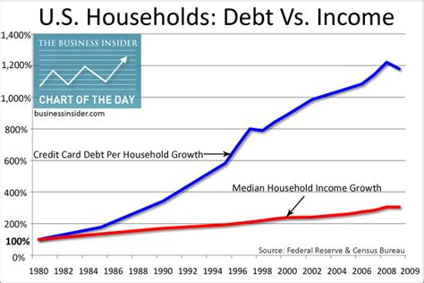 Mba Debt Salary Breakdown Personal by Econ 101 171 Enduringsense