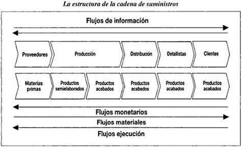 cadena de suministro materia prima gesti 243 n de la cadena de suministros monografias