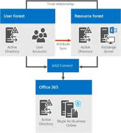 Office 365 Portal Skype For Business Skype For Business Server 2015 Environmental Requirements