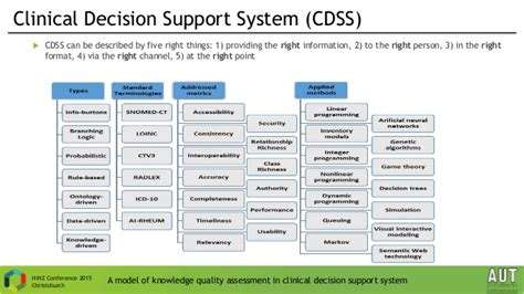 clinical decision support seyedjamal zolhavarieh a model of knowledge quality