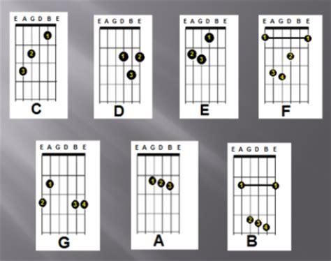 tutorial kunci keyboard musik lirik lagu chord gitar chords gitar