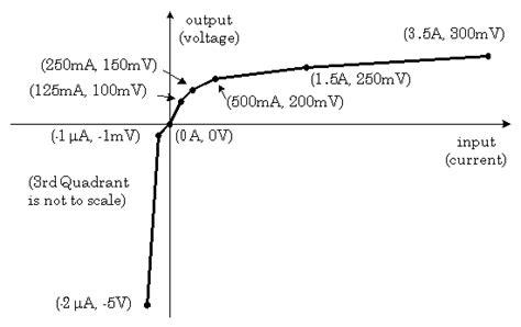 spice diode breakdown voltage voltage dependent current source pspice images