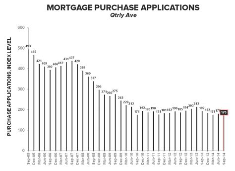 Mba Mortgage Applications by Demand Continues To Drop In 3q14