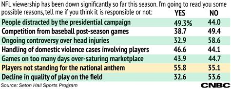 Or Ratings There Are A Lot Of Reasons For The Nfl S Ratings Slide