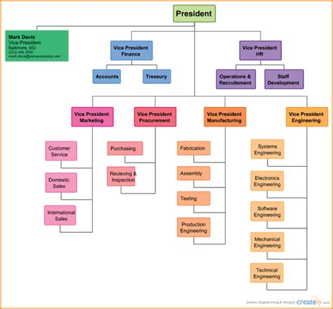 Organizational Charts Templates Organization Chart Free Template For Organizational Chart