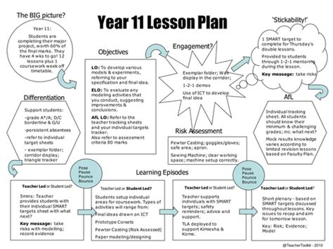 The 5 Minute Lesson Plan By Teachertoolkit By Rmcgill Teaching Resources Tes 50 Minute Lesson Plan Template
