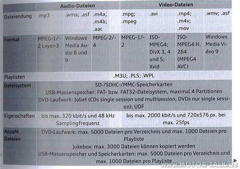 Audi Mmi Sd Karte Format mmi av formate auf sd karte abspielen audi a6