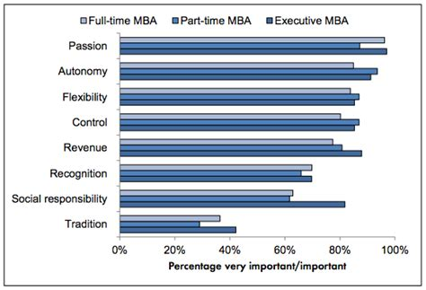 Columbia Part Time Mba Application Deadline by Mbas Who Shun Mba For Startups