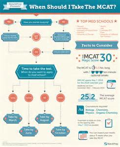 bench prep mcat mcat prep when should i take the mcat benchprep