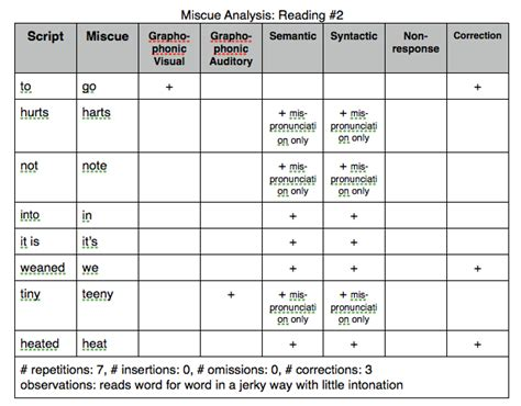 miscue analysis form template a study of an language learner esol