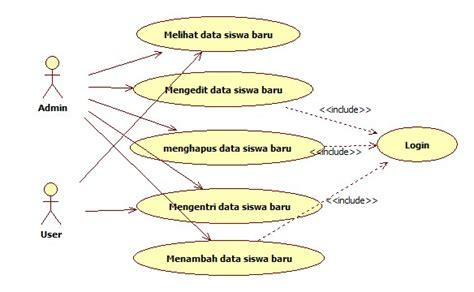membuat teks prosedur tentang penerimaan siswa baru contoh use case diagram penerimaan siswa baru haidi barasa