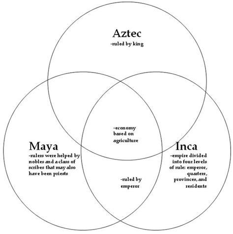 aztec inca venn diagram comparison of three civilizations inca and aztecs