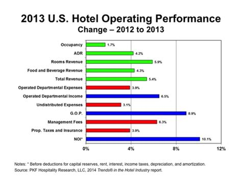 Average Pay For Hotel Front Desk by U S Hotels In Profitable Portion Of Business Cycle By