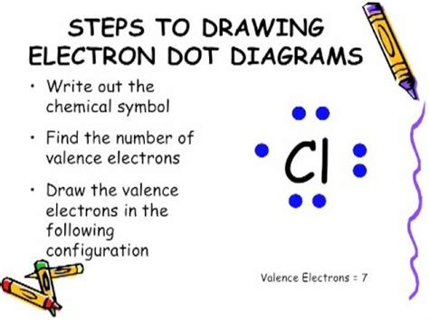 how do you make a diagram electron dot diagram