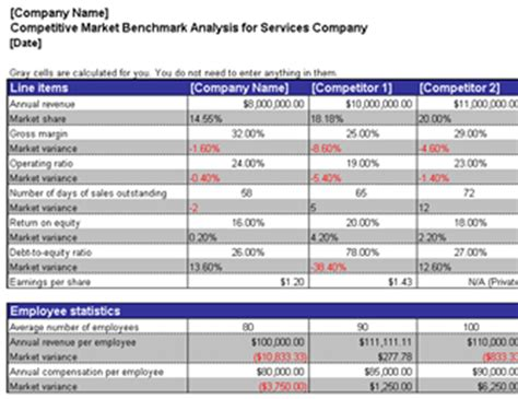 market analysis exle profit and loss office