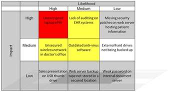 hipaa security risk analysis