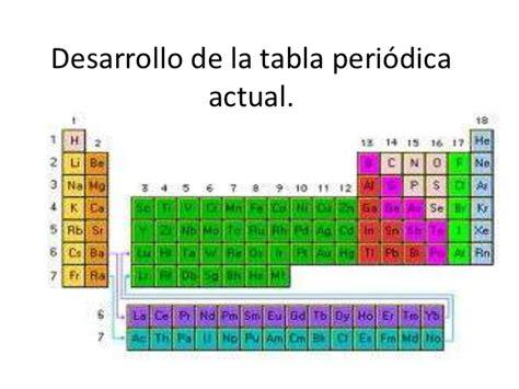 tabla de concordancias con la antigua ley mehes desarrollo de la tabla peri 243 dica actual