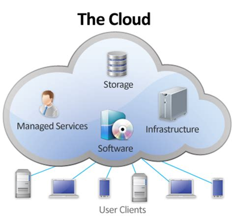 the cloud | computing in the cloud | the cloud and cloud