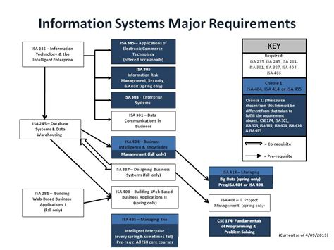 Of Miami Mba Program Requirements by Information Systems Major Requirements