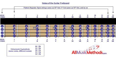 belajar kunci gitar bass chord gitar bass cyber smk