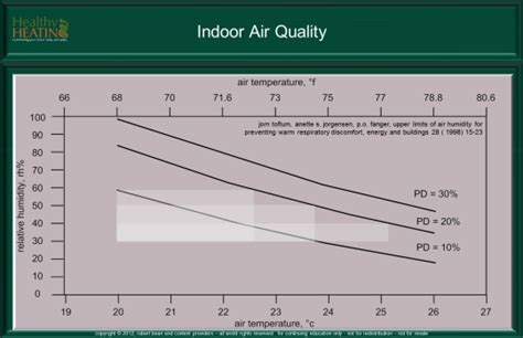 best humidity level for bedroom good humidity level for bedroom in winter www indiepedia org