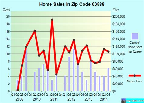 milan nh zip code 03588 real estate home value