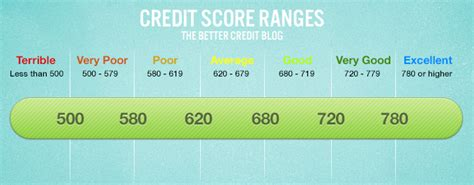 Credit Score Formula Canada What Your Credit Score Range Really Means Loans Canada