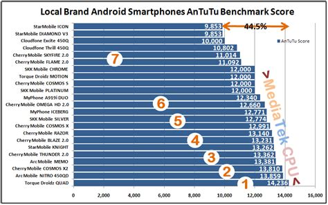 mobile phone benchmark top 7 highest antutu scores local brand