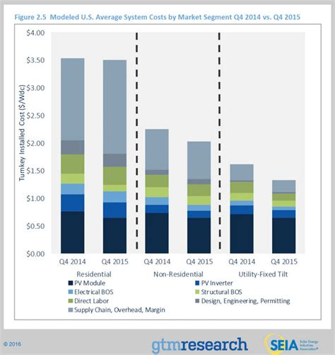 average cost of home solar system california solar subsidies solar installers solar costs