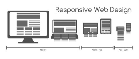 layout web size adaptive vs responsive design interaction design foundation