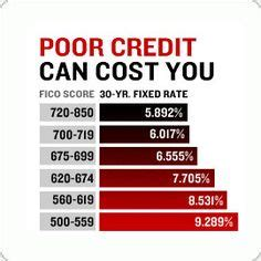 Dave Ramsey Credit Dispute Letter Free Credit Repair Letters To Use For Credit Report Disputes Remove Negative Information And