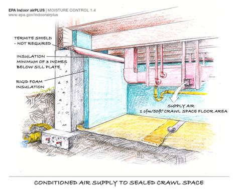 How To Seal Basement Concrete Floor by Epa Information