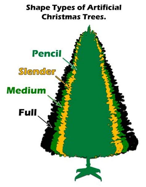pre lit christmas trees guide