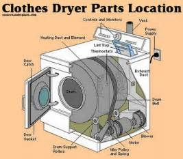 Clothes Dryer Stopped Spinning How To Fix A Clothes Dryer That Is Not Heating Or Drying