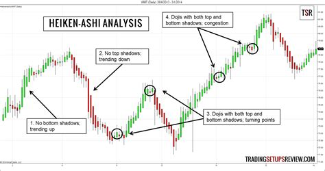 pattern vs a trend catch trends with heiken ashi candlestick analysis
