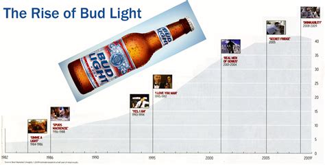 how many calories in busch light how many calories in a bottle of bud light