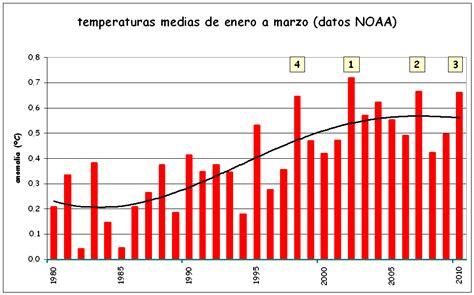 aumento a partir del 1 de septiembre 2016 en asignaciones aumento para los peones rurales de marzo 2016 cambio clim