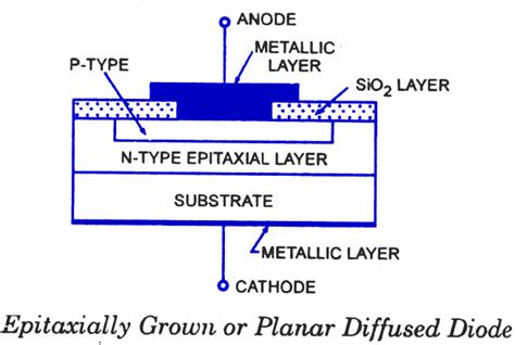 types of semiconductor diodes semiconductor diode fabrication types todays circuits engineering projects