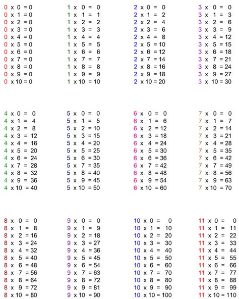 Printable Times Tables Pdf | multiplication table pdf printable calendar template
