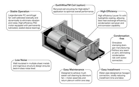 enviro tech fan coil unit wiring diagram repair wiring