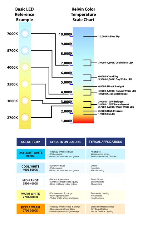 kelvin color temperature what is color temperature l company