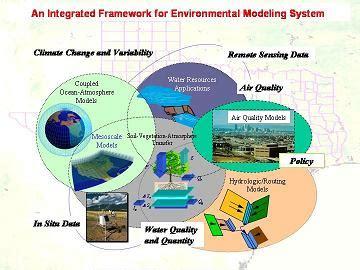 land environment and atmospheric dynamics jackson school