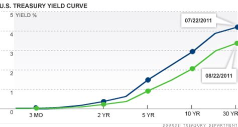 is the yield curve signaling a recession? aug. 23, 2011