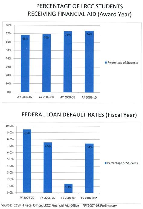 percentage of students receiving financial aid lakes