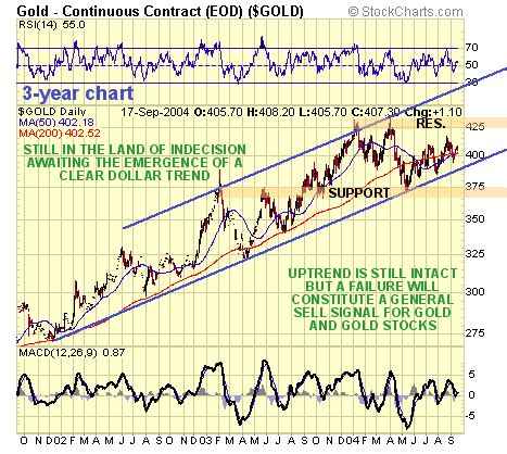 sep 20 gold market update clive maund 321gold