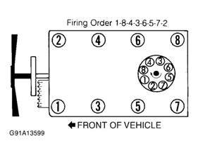chevy the firing order from the distributor cap to the