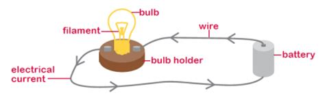 electrical circuits ks1 what is electricity electricity and circuits for ks2