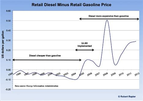 government regulations harming us refiners   oilprice.com