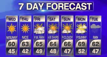 7 Day Forecast Tranquil Weather Ahead Weekend Looks Warm New York S