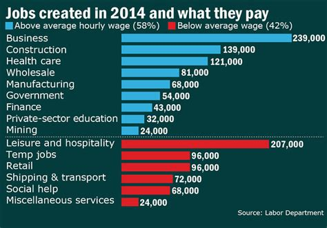 more than half of 2014 s new pay higher than average wage capitol report marketwatch